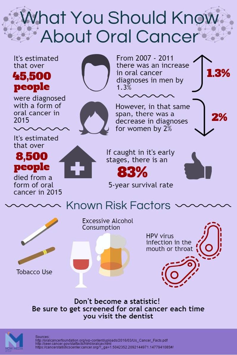 Oral Cancer, Oral Health, Tobacco, Alcohol